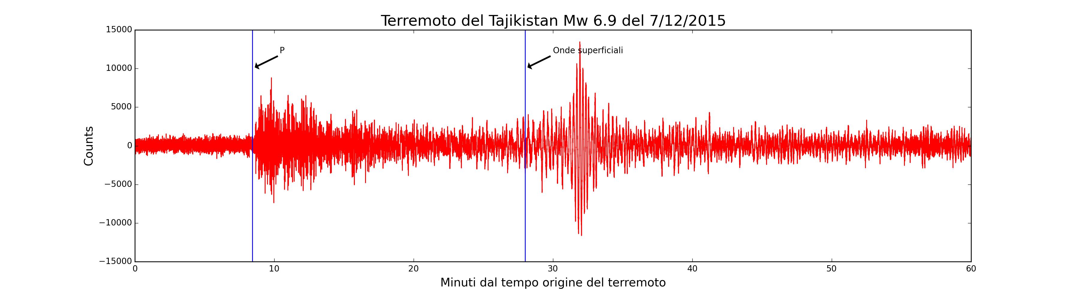 Terremoto in Tajikistan del  7 dicembre 2015, Mw 6.9